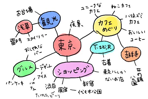 旅行の計画 マインドマップ 東京