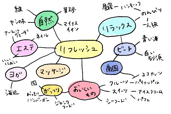 旅行の計画 マインドマップ リフレッシュ