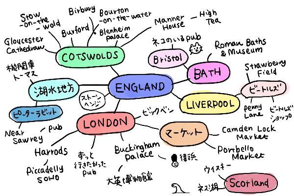 旅行の計画マインドマップ イギリス